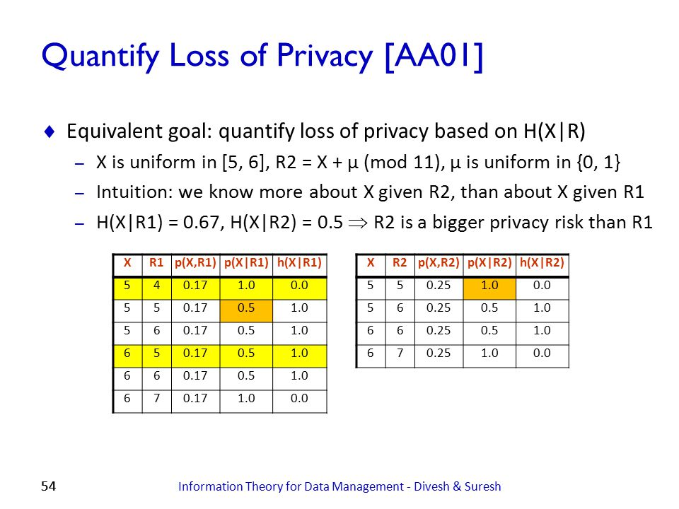 Quantify Loss of Privacy [AA01]
